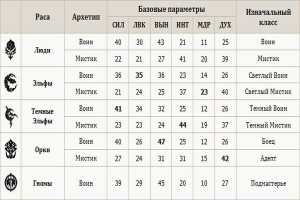 lineage_2_classic_bazovye_parametru_personaga