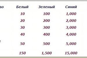 таблица улучшений