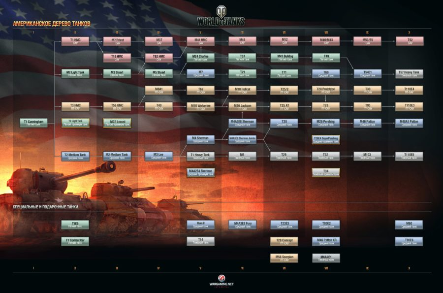 американские танки-дерево развития